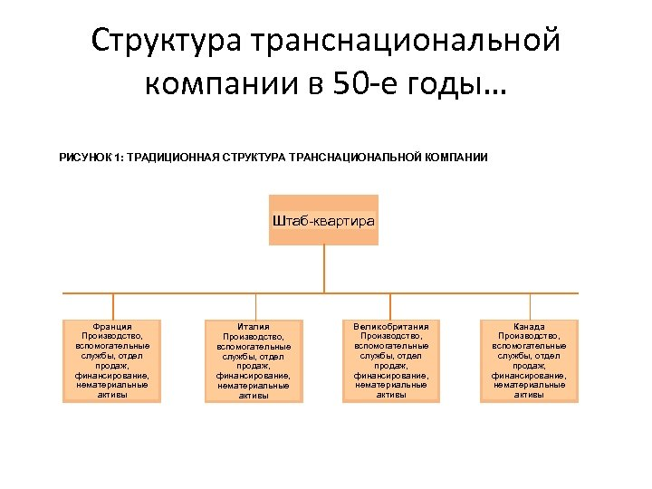 Структура транснациональной компании в 50 -е годы… РИСУНОК 1: ТРАДИЦИОННАЯ СТРУКТУРА ТРАНСНАЦИОНАЛЬНОЙ КОМПАНИИ Штаб-квартира