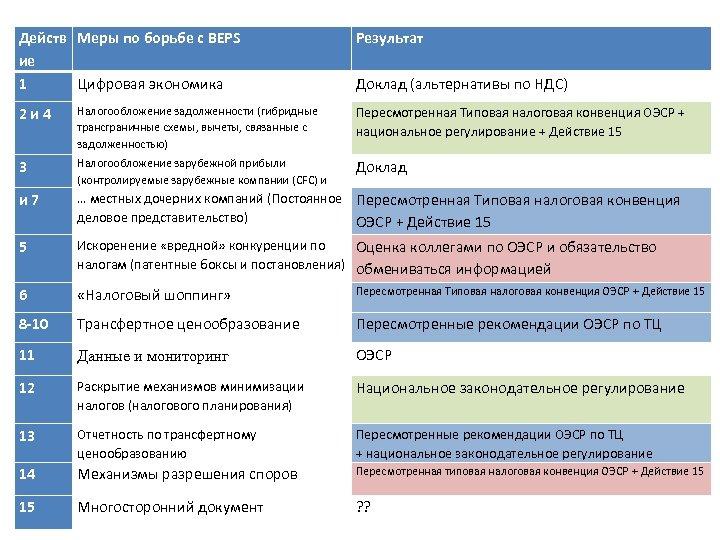 Действ Меры по борьбе с BEPS ие 1 Цифровая экономика Результат Доклад (альтернативы по
