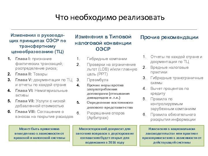 Что необходимо реализовать Изменения в руководящих принципах ОЭСР по трансфертному ценообразованию (ТЦ) 1. 2.