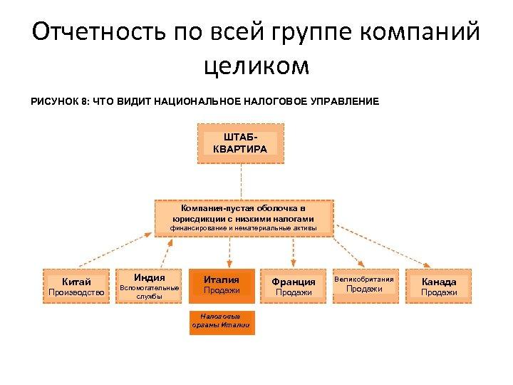 Отчетность по всей группе компаний целиком РИСУНОК 8: ЧТО ВИДИТ НАЦИОНАЛЬНОЕ НАЛОГОВОЕ УПРАВЛЕНИЕ ШТАБКВАРТИРА