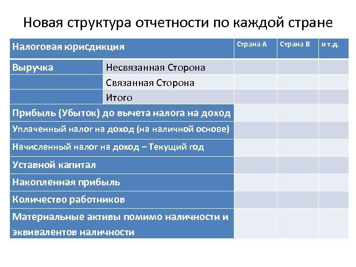 Новая структура отчетности по каждой стране Налоговая юрисдикция Страна A Страна B Выручка Несвязанная