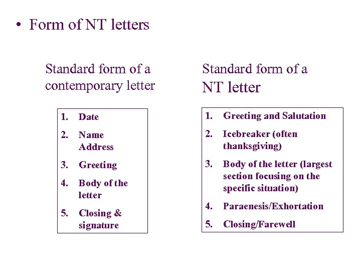 • Form of NT letters Standard form of a contemporary letter Standard form