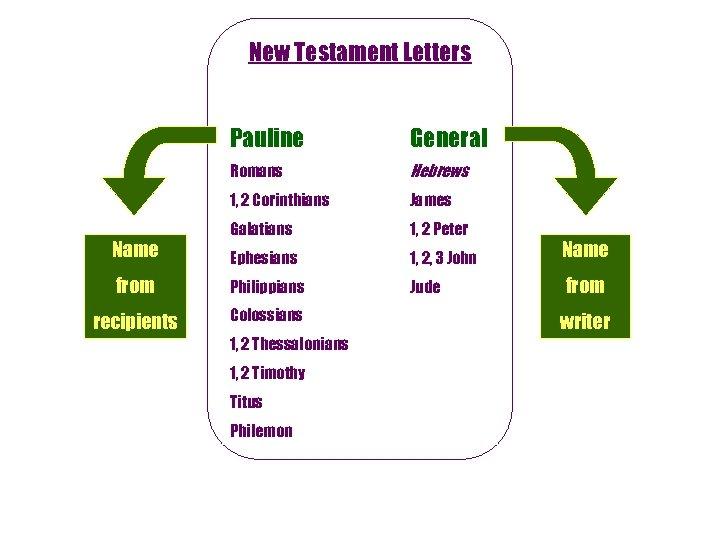 New Testament Letters Pauline General Romans Hebrews 1, 2 Corinthians James Galatians 1, 2
