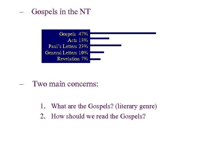 – Gospels in the NT Gospels 47% Acts 13% Paul's Letters 23% General Letters