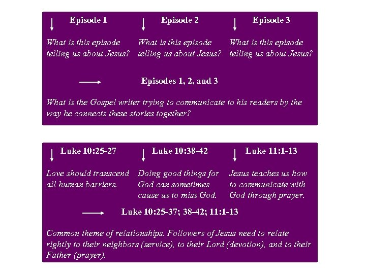 Episode 1 Episode 2 Episode 3 What is this episode telling us about Jesus?