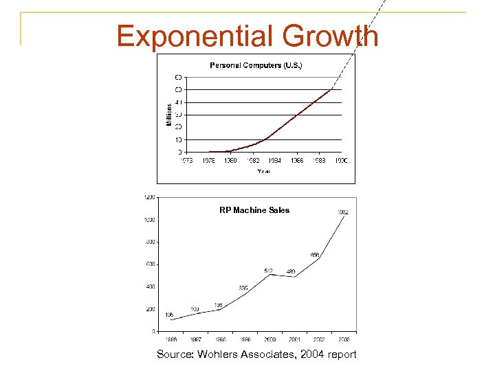 Exponential Growth RP Machine Sales Source: Wohlers Associates, 2004 report