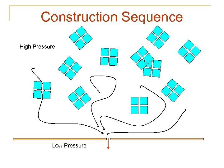 Construction Sequence High Pressure Low Pressure