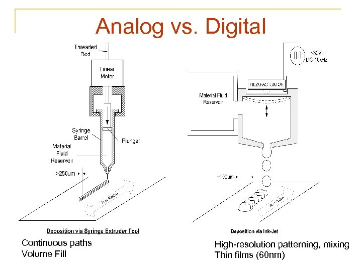 Analog vs. Digital Continuous paths Volume Fill High-resolution patterning, mixing Thin films (60 nm)