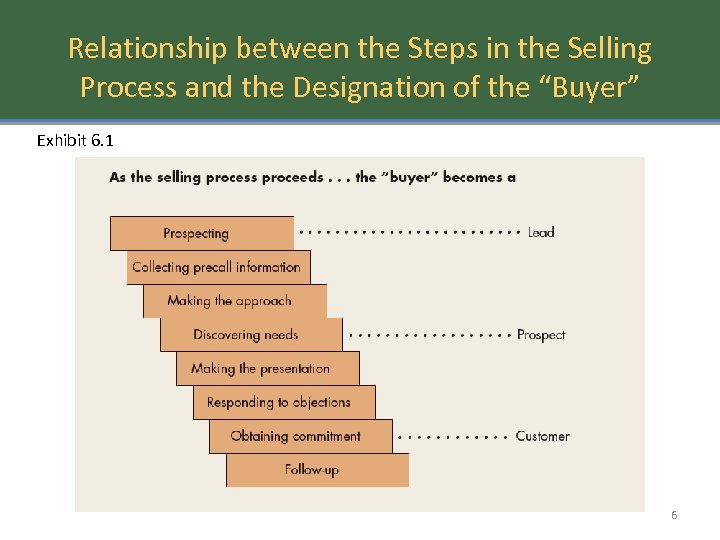 """Relationship between the Steps in the Selling Process and the Designation of the """"Buyer"""""""