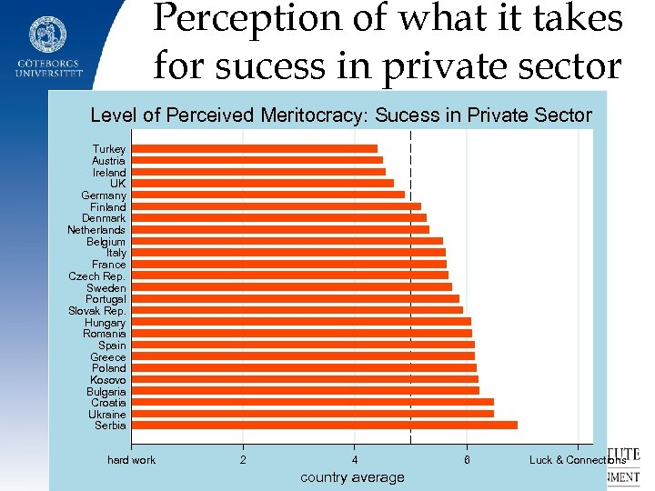 Perception of what it takes for sucess in private sector Level of Perceived Meritocracy: