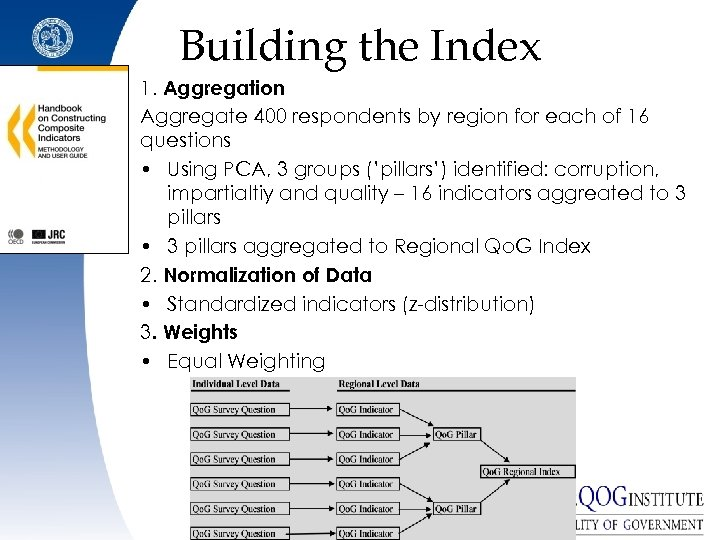 Building the Index 1. Aggregation Aggregate 400 respondents by region for each of 16