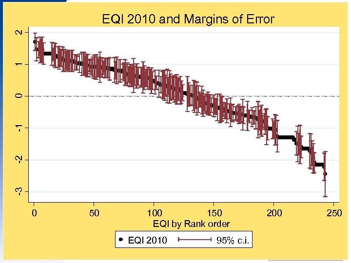 EQI 2010 and Margins of Error -3 -2 -1 0 1 2 EQI 2010