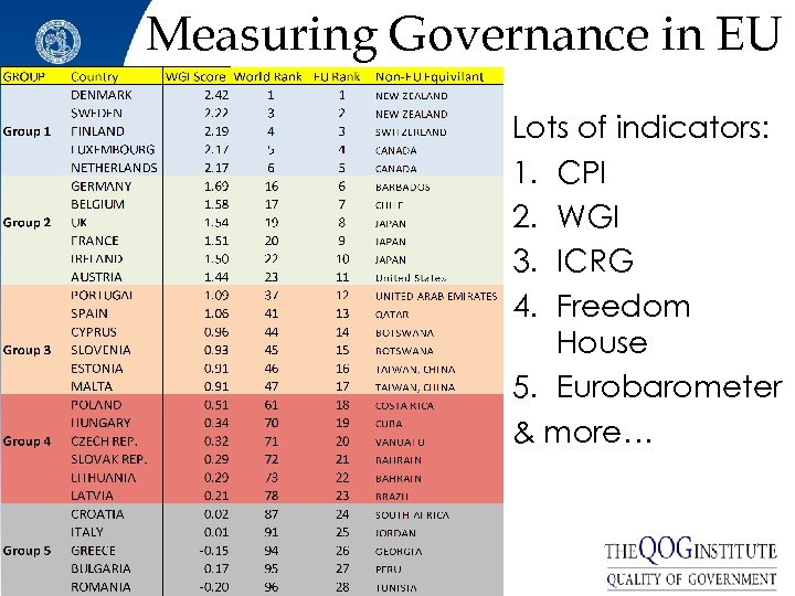 Measuring Governance in EU Lots of indicators: 1. CPI 2. WGI 3. ICRG 4.