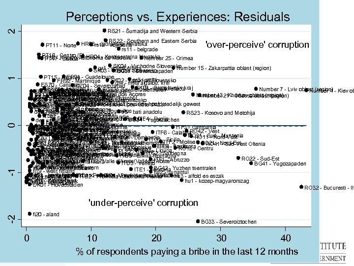 Perceptions vs. Experiences: Residuals 2 RS 21 - Šumadija and Western Serbia RS 22