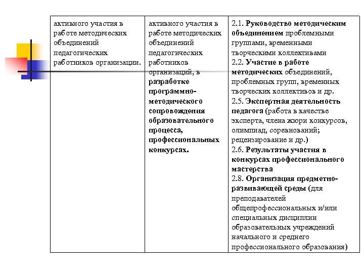 активного участия в работе методических объединений педагогических работников организации. активного участия в работе методических