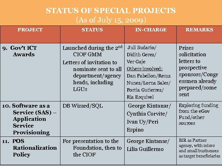 STATUS OF SPECIAL PROJECTS (As of July 15, 2009) PROJECT STATUS IN-CHARGE REMARKS 9.