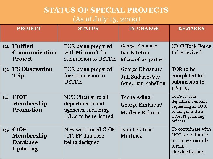 STATUS OF SPECIAL PROJECTS (As of July 15, 2009) PROJECT STATUS IN-CHARGE REMARKS 12.