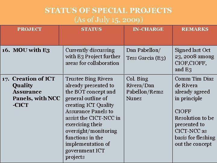 STATUS OF SPECIAL PROJECTS (As of July 15, 2009) PROJECT STATUS IN-CHARGE REMARKS 16.