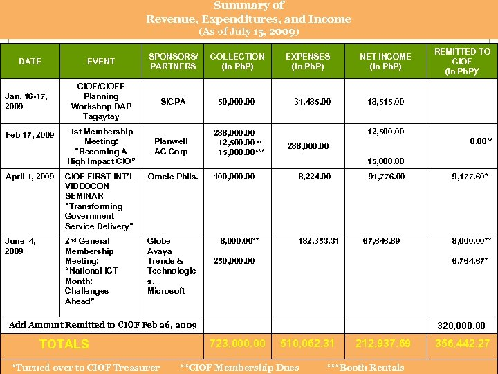 Summary of Revenue, Expenditures, and Income (As of July 15, 2009) DATE Jan. 16
