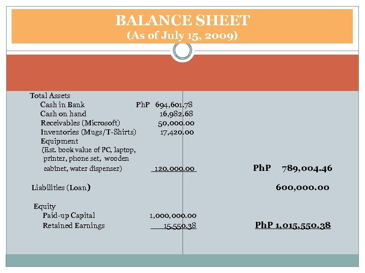 BALANCE SHEET (As of July 15, 2009) Total Assets Cash in Bank Ph. P