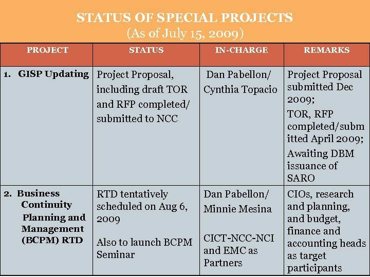 STATUS OF SPECIAL PROJECTS (As of July 15, 2009) PROJECT STATUS 1. GISP Updating