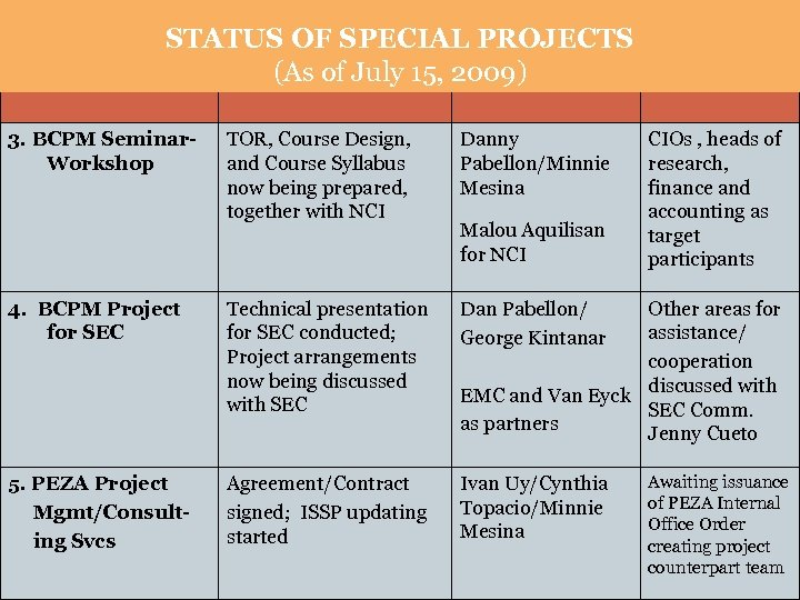 PROJECT STATUS OF SPECIAL PROJECTS STATUS IN-CHARGE (As of July 15, 2009) 3. BCPM