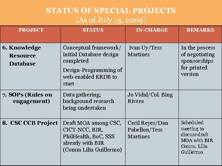 STATUS OF SPECIAL PROJECTS (As of July 15, 2009) PROJECT 6. Knowledge Resource Database