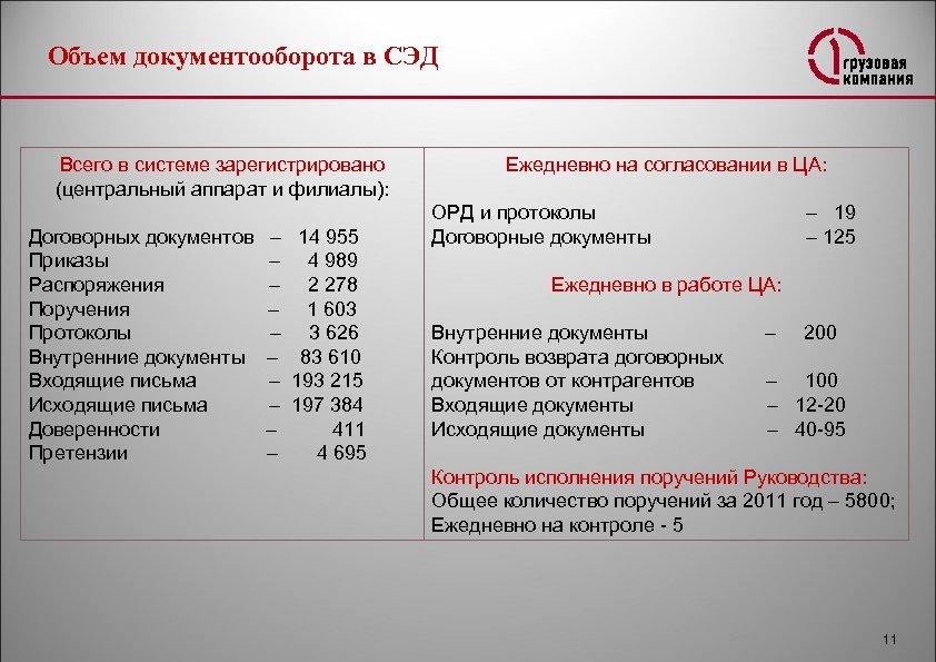 Объем документооборота в СЭД Всего в системе зарегистрировано (центральный аппарат и филиалы): Договорных документов