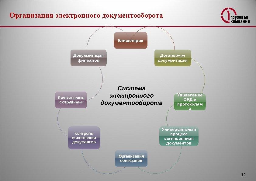 Организация электронного документооборота Канцелярия Документация филиалов Личная папка сотрудника Договорная документация Система электронного документооборота