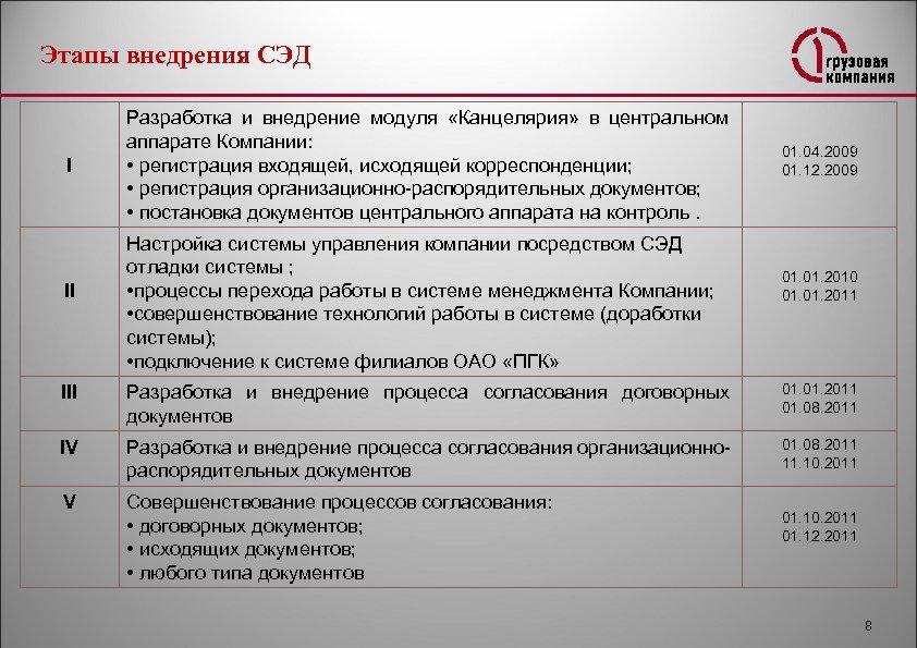 Этапы внедрения СЭД I II Разработка и внедрение модуля «Канцелярия» в центральном аппарате Компании: