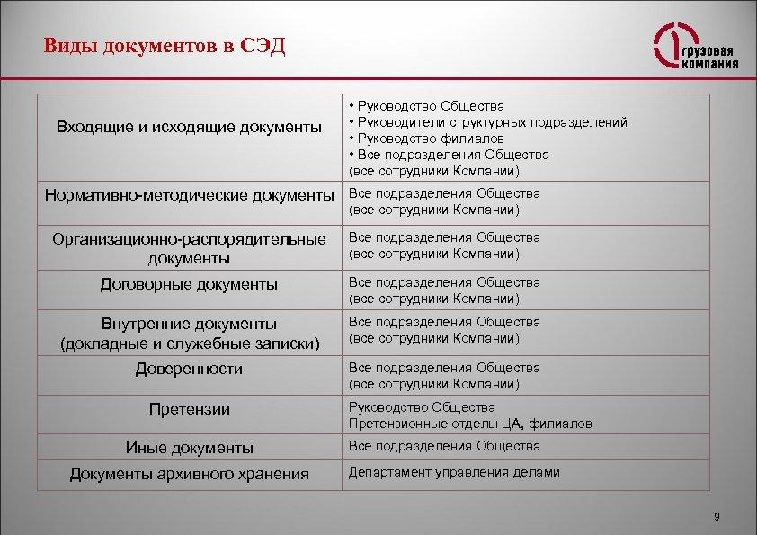 Виды документов в СЭД Входящие и исходящие документы • Руководство Общества • Руководители структурных