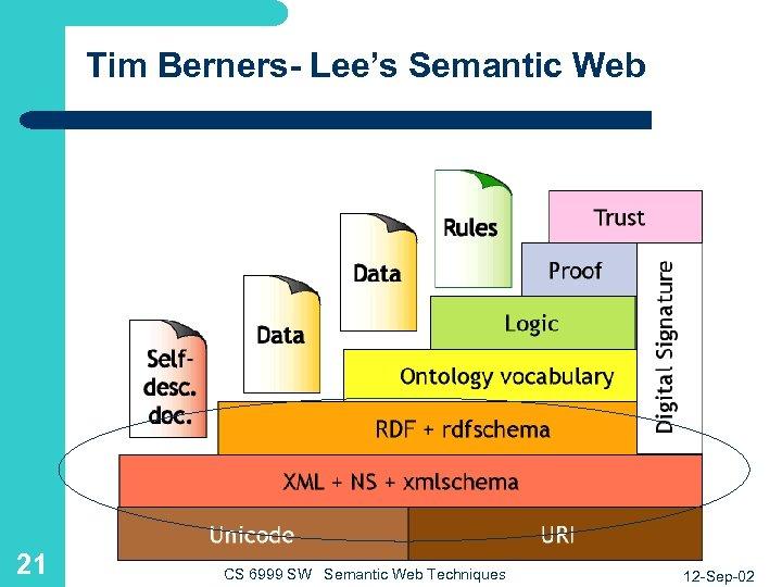 Tim Berners- Lee's Semantic Web 21 CS 6999 SW Semantic Web Techniques 12 -Sep-02