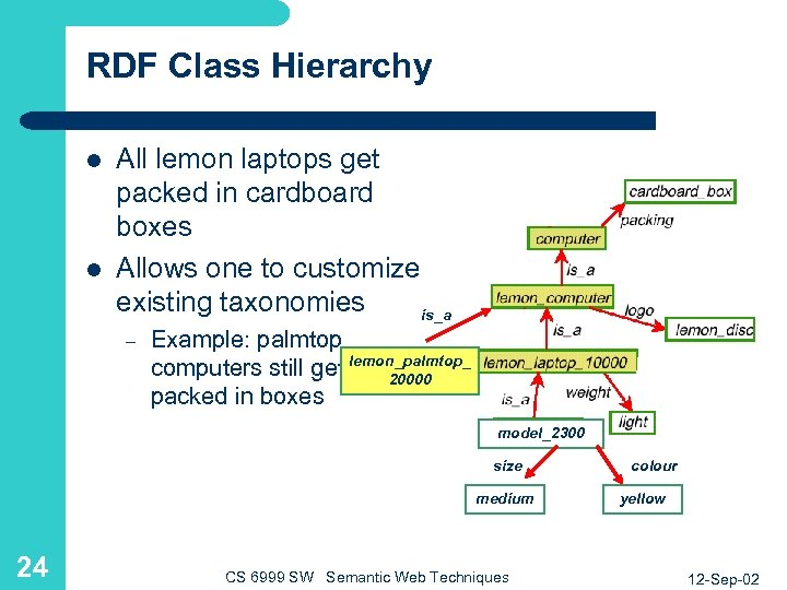 RDF Class Hierarchy l l All lemon laptops get packed in cardboard boxes Allows