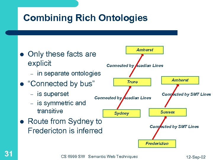 Combining Rich Ontologies l Only these facts are explicit – l Connected by Acadian