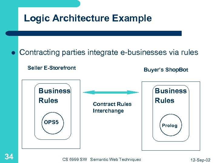 Logic Architecture Example l Contracting parties integrate e-businesses via rules Seller E-Storefront Business Rules