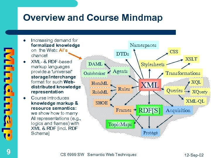 Overview and Course Mindmap l l Increasing demand for Namespaces formalized knowledge on the