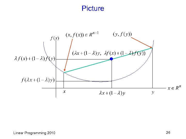 Picture Linear Programming 2010 26