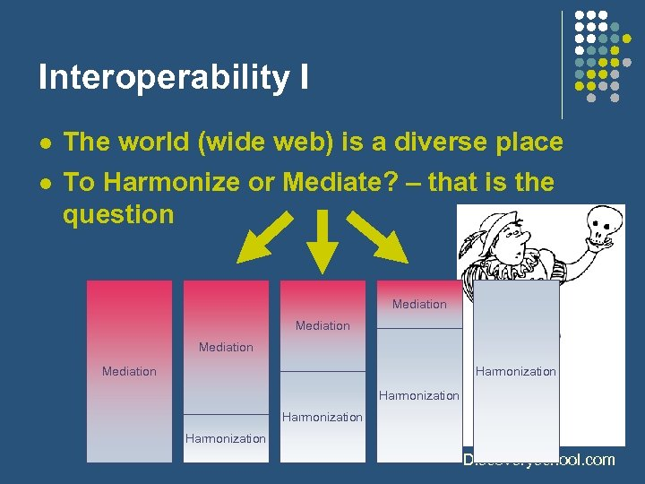 Interoperability I l l The world (wide web) is a diverse place To Harmonize