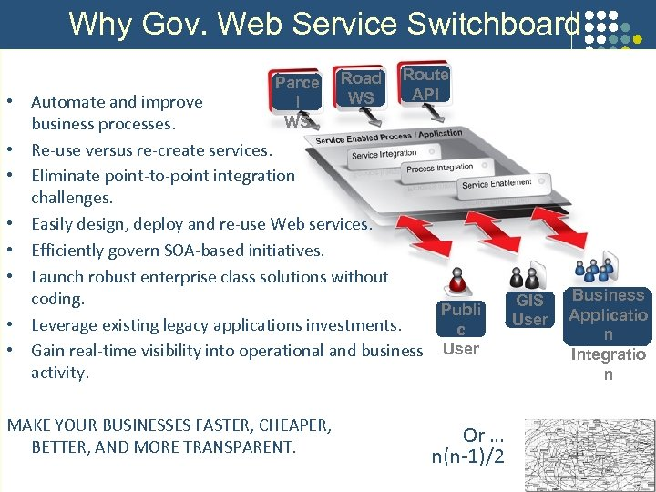 Why Gov. Web Service Switchboard Parce l WS Road WS Route API • Automate