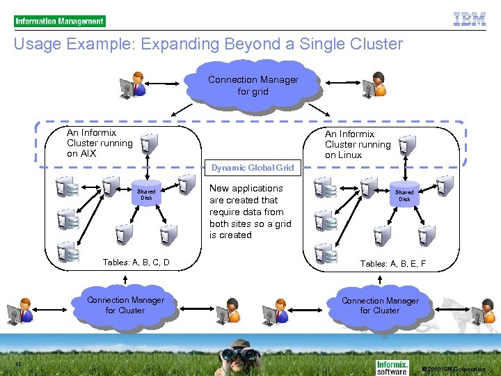Usage Example: Expanding Beyond a Single Cluster Connection Manager for grid An Informix Cluster
