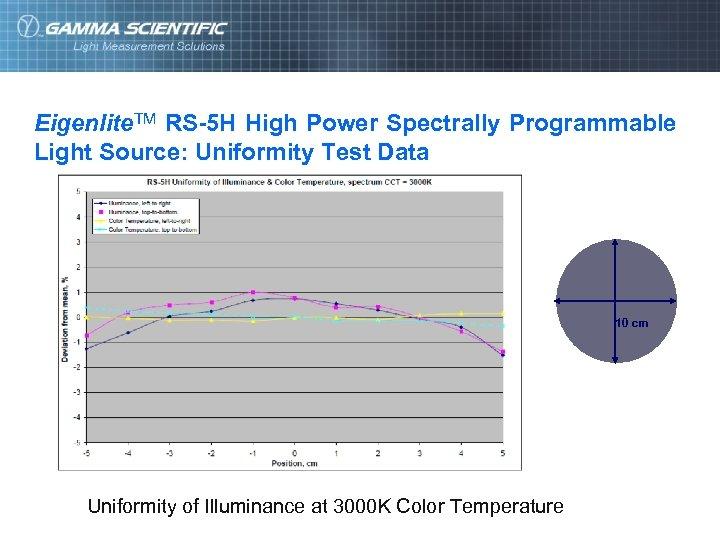 Eigenlite. TM RS-5 H High Power Spectrally Programmable Light Source: Uniformity Test Data 10