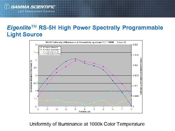 Eigenlite. TM RS-5 H High Power Spectrally Programmable Light Source Uniformity of Illuminance at
