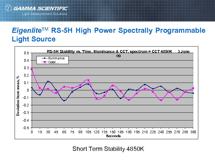 Eigenlite. TM RS-5 H High Power Spectrally Programmable Light Source RS-5 H Stability vs.