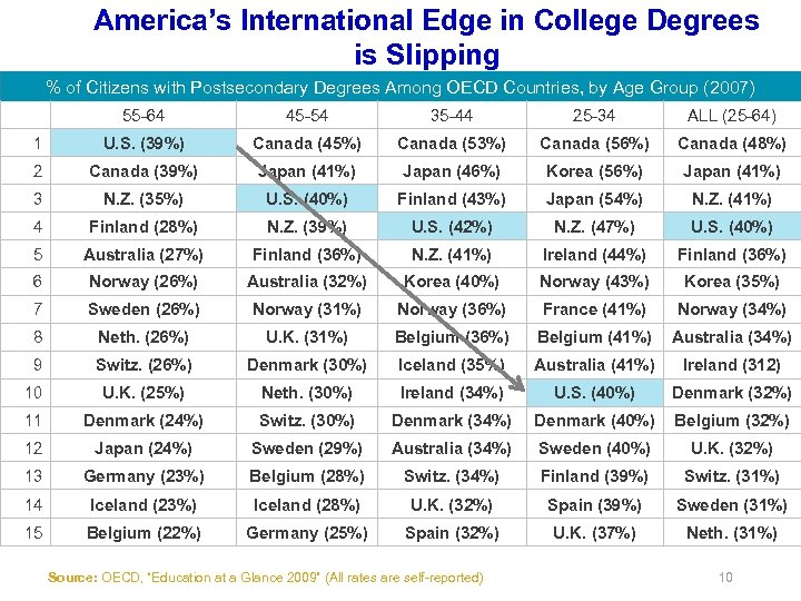 America's International Edge in College Degrees is Slipping % of Citizens with Postsecondary Degrees