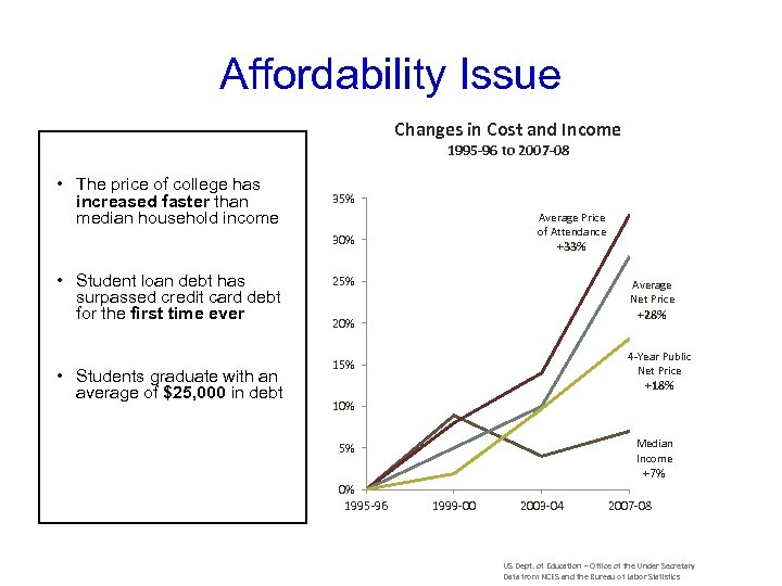Affordability Issue Changes in Cost and Income 1995 -96 to 2007 -08 • The