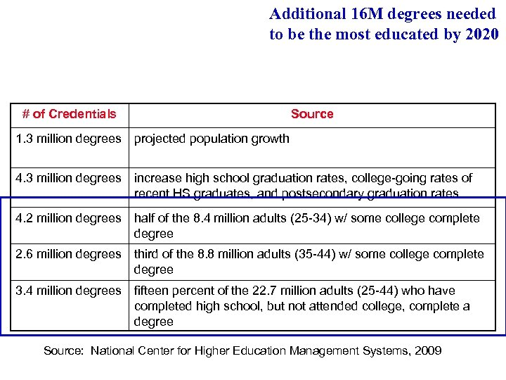 Additional 16 M degrees needed to be the most educated by 2020 # of