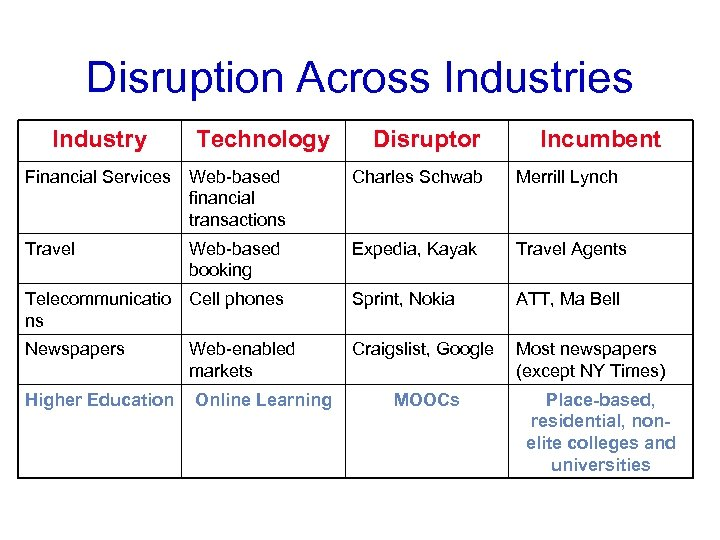 Disruption Across Industries Industry Technology Disruptor Incumbent Financial Services Web-based financial transactions Charles Schwab