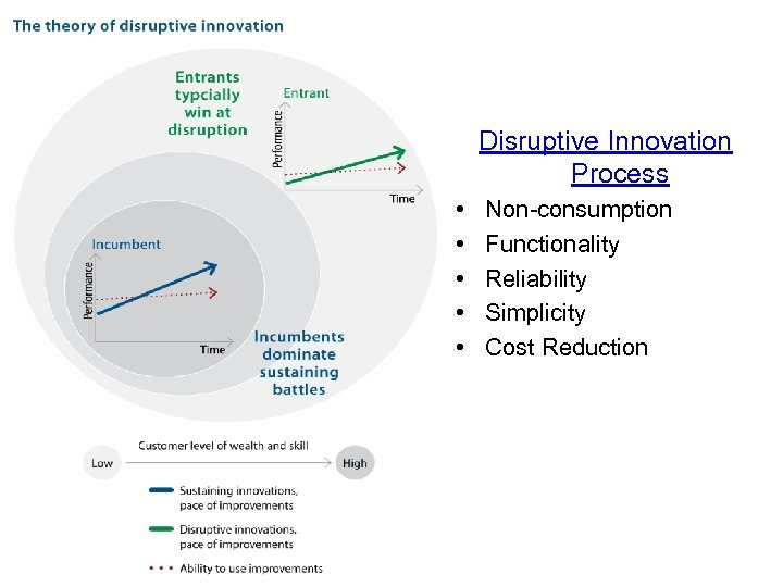 Disruptive Innovation Process • • • Non-consumption Functionality Reliability Simplicity Cost Reduction