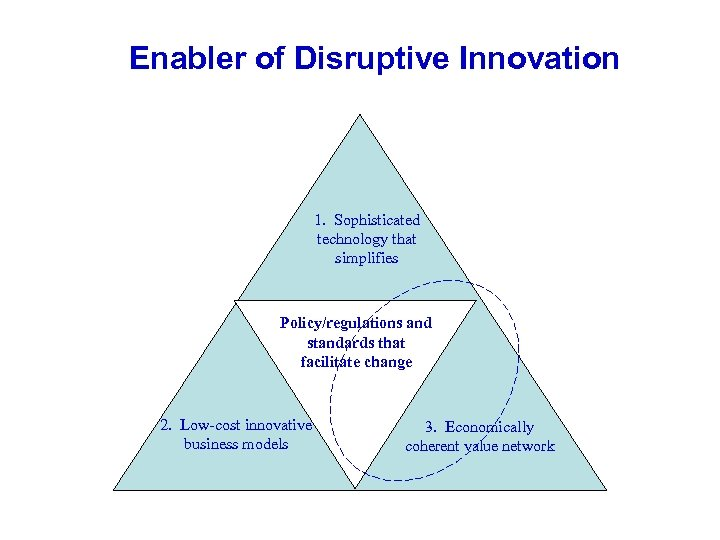 Enabler of Disruptive Innovation 1. Sophisticated technology that simplifies Policy/regulations and standards that facilitate