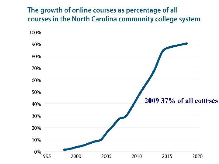 2009 37% of all courses